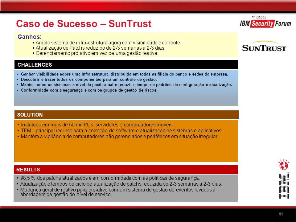 41 Caso de Sucesso – SunTrust CHALLENGES Ganhar visibilidade sobre uma infra-estrutura distribuída em todas as filiais do banco e sedes da empresa. De