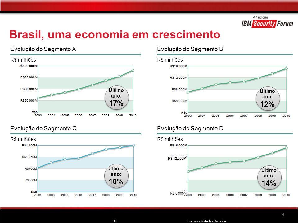 4 Brasil, uma economia em crescimento 4 Insurance Industry Overview Evolução do Segmento A R$ milhões Evolução do Segmento B R$ milhões R$ 12.000M R$