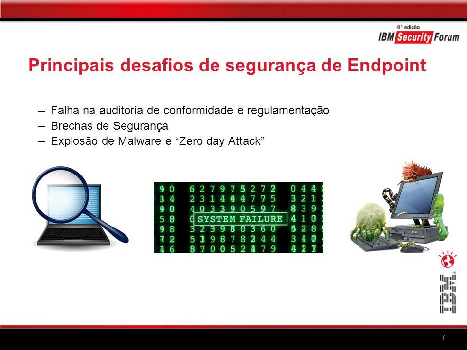 7 Principais desafios de segurança de Endpoint – Falha na auditoria de conformidade e regulamentação – Brechas de Segurança – Explosão de Malware e Ze