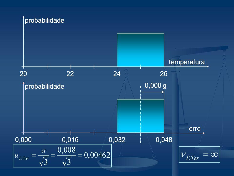BALANÇO DE INCERTEZAS processo de medição medição da massa de uma pedra preciosa unidade:g fontes de incertezas efeitos sistemáticos efeitos aleatórios símbolodescriçãocorreçãoadistribuiçãouν Re repetitividade natural -normal0,009011 R resolução do mostrador -0,01retang0,00577 C Cal correção da calibração -0,150,04normal0,0200 D Temp deriva temporal -0,05retang0,0289 D Ter deriva térmica -0,040,008retang0,00461 CcCcCcCc correção combinada -0,19 ucucucuc incerteza combinada normal U incerteza expandida normal
