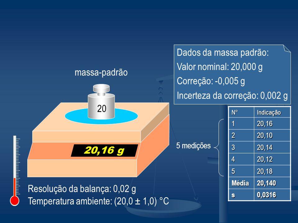 P1 – Análise do processo de medição 1.Mensurando: massa padrão.