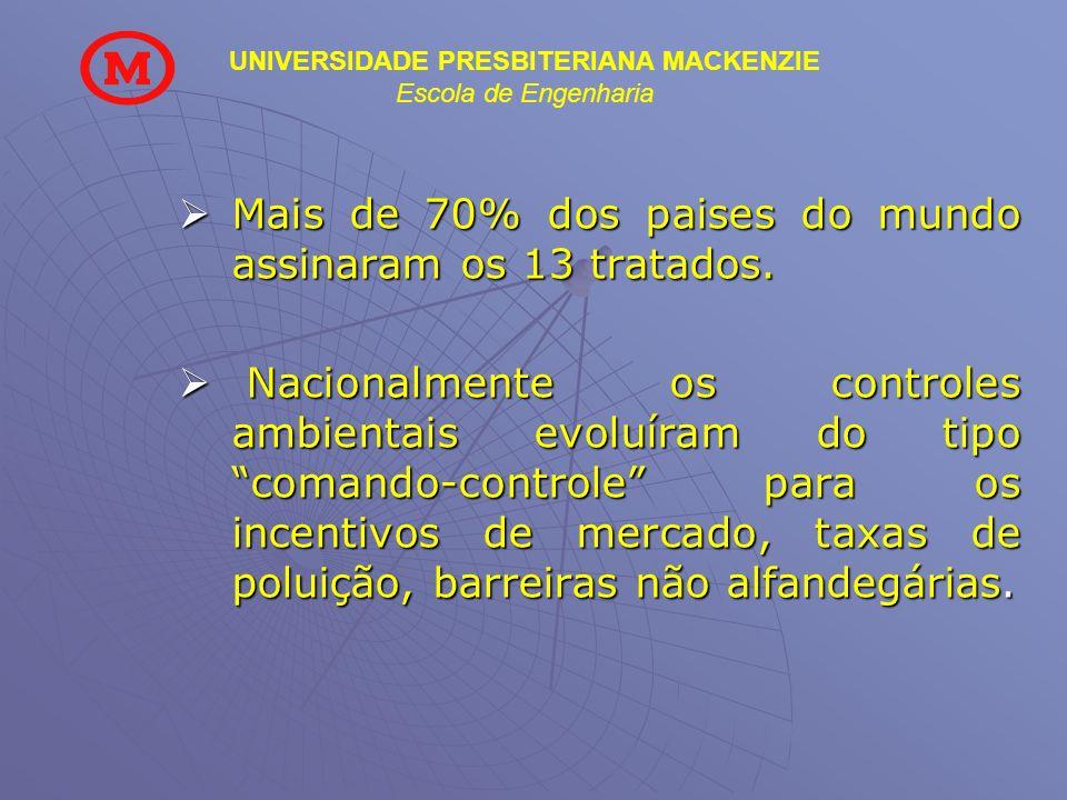 UNIVERSIDADE PRESBITERIANA MACKENZIE Escola de Engenharia Mais de 70% dos paises do mundo assinaram os 13 tratados. Mais de 70% dos paises do mundo as