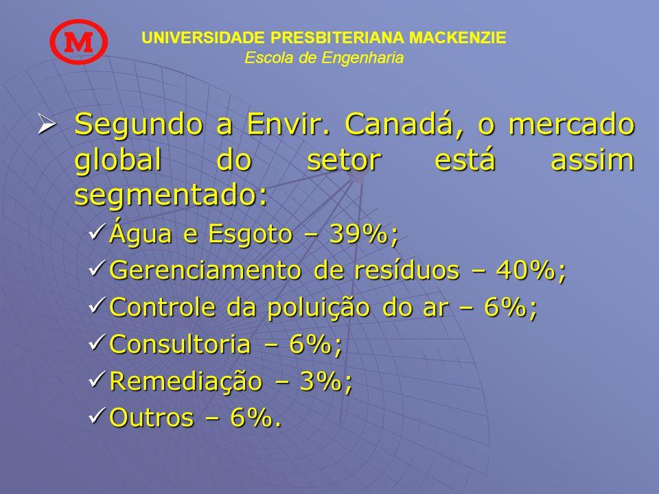 UNIVERSIDADE PRESBITERIANA MACKENZIE Escola de Engenharia Segundo a Envir. Canadá, o mercado global do setor está assim segmentado: Segundo a Envir. C