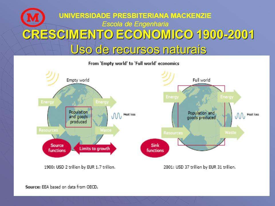 UNIVERSIDADE PRESBITERIANA MACKENZIE Escola de Engenharia CRESCIMENTO ECONOMICO 1900-2001 Uso de recursos naturais