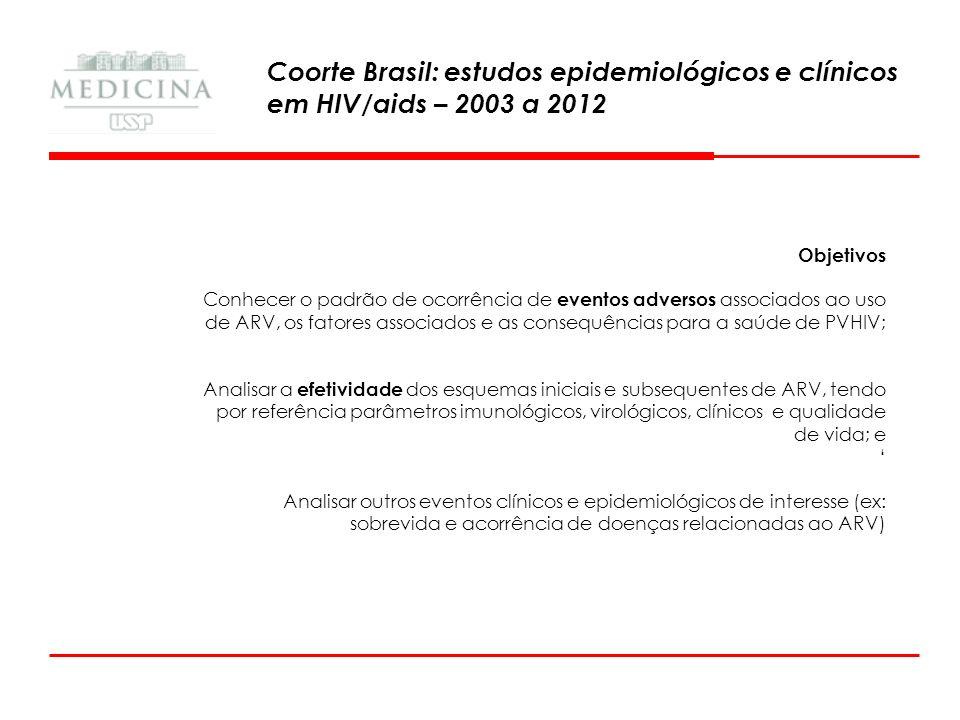 Coorte Brasil: estudos epidemiológicos e clínicos em HIV/aids – 2003 a 2012 Coorte de Pessoas adultas ( 18 anos), com HIV, com início de ARV a partir de 01/jan/2003, com finalidade terapêutica 2003 2011 2013 1ª Fase Inclusão retrospectiva de pacientes 2ª fase Inclusão prospectiva de pacientes Seguimento semestral Fonte de Informação: Prontuário clínico