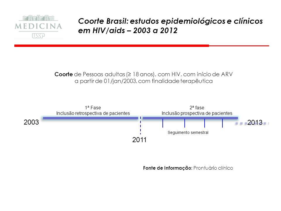 Coorte Brasil: estudos epidemiológicos e clínicos em HIV/aids – 2003 a 2012 Coorte de Pessoas adultas ( 18 anos), com HIV, com início de ARV a partir