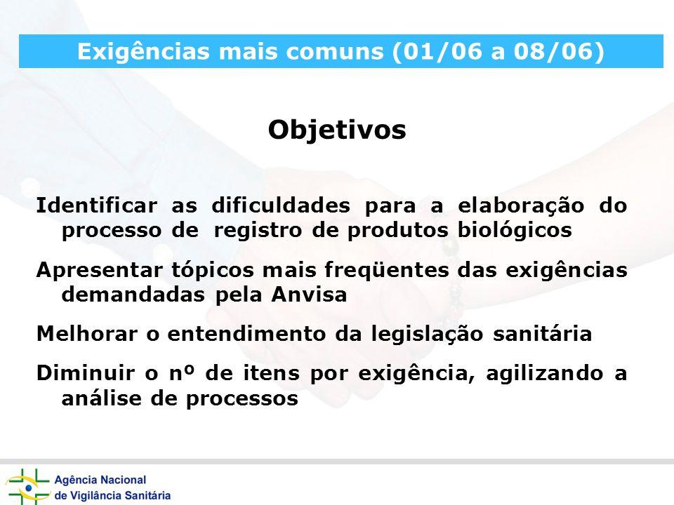 Identificar as dificuldades para a elaboração do processo de registro de produtos biológicos Apresentar tópicos mais freqüentes das exigências demanda