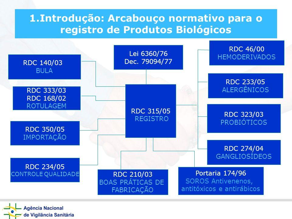 1.Introdução: Arcabouço normativo para o registro de Produtos Biológicos RDC 315/05 REGISTRO RDC 46/00 HEMODERIVADOS RDC 323/03 PROBIÓTICOS RDC 274/04