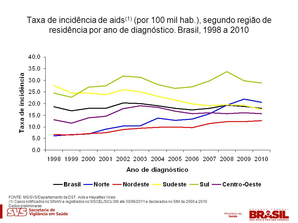 Taxa de incidência de aids (1) (por 100 mil hab.), segundo região de residência por ano de diagnóstico. Brasil, 1998 a 2010 FONTE: MS/SVS/Departamento