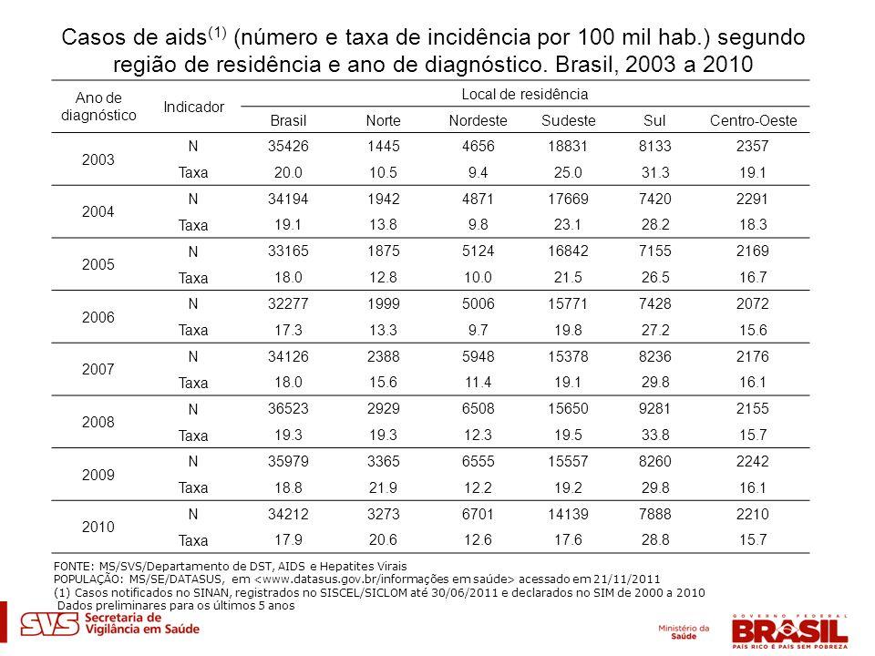 Casos de aids (1) (número e taxa de incidência por 100 mil hab.) segundo região de residência e ano de diagnóstico. Brasil, 2003 a 2010 Ano de diagnós