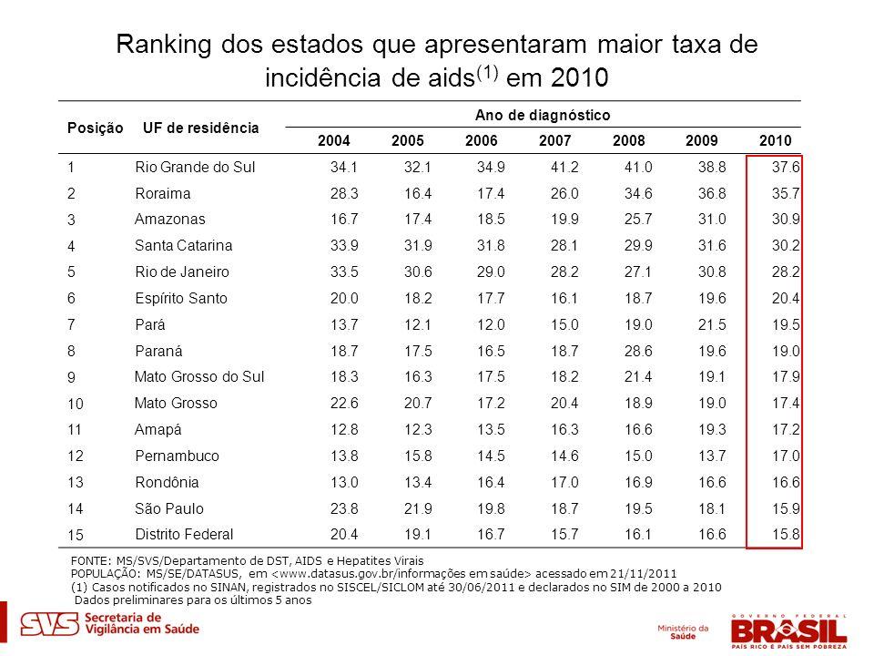 Ranking dos estados que apresentaram maior taxa de incidência de aids (1) em 2010 PosiçãoUF de residência Ano de diagnóstico 2004200520062007200820092
