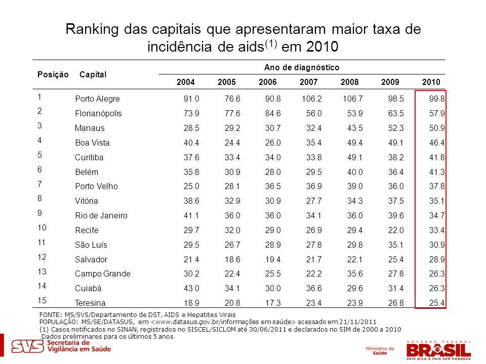 Ranking das capitais que apresentaram maior taxa de incidência de aids (1) em 2010 PosiçãoCapital Ano de diagnóstico 2004200520062007200820092010 1 Po