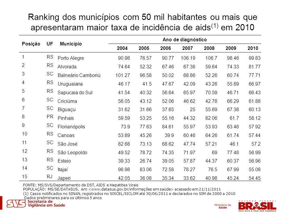 Ranking dos municípios com 50 mil habitantes ou mais que apresentaram maior taxa de incidência de aids (1) em 2010 PosiçãoUFMunicípio Ano de diagnósti