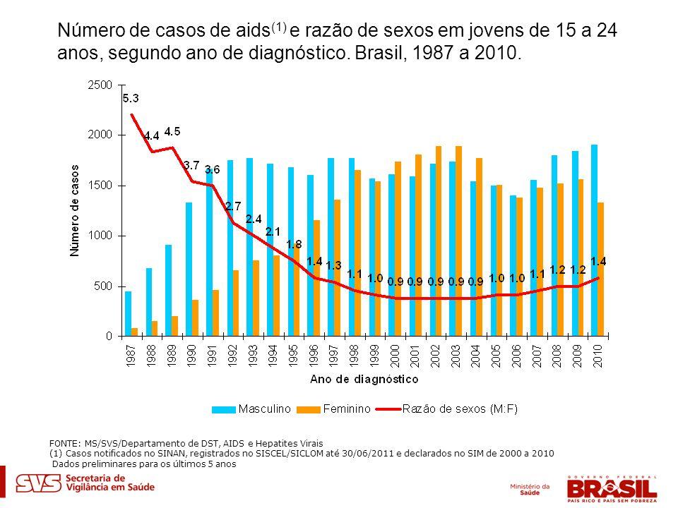 Número de casos de aids (1) e razão de sexos em jovens de 15 a 24 anos, segundo ano de diagnóstico. Brasil, 1987 a 2010. FONTE: MS/SVS/Departamento de