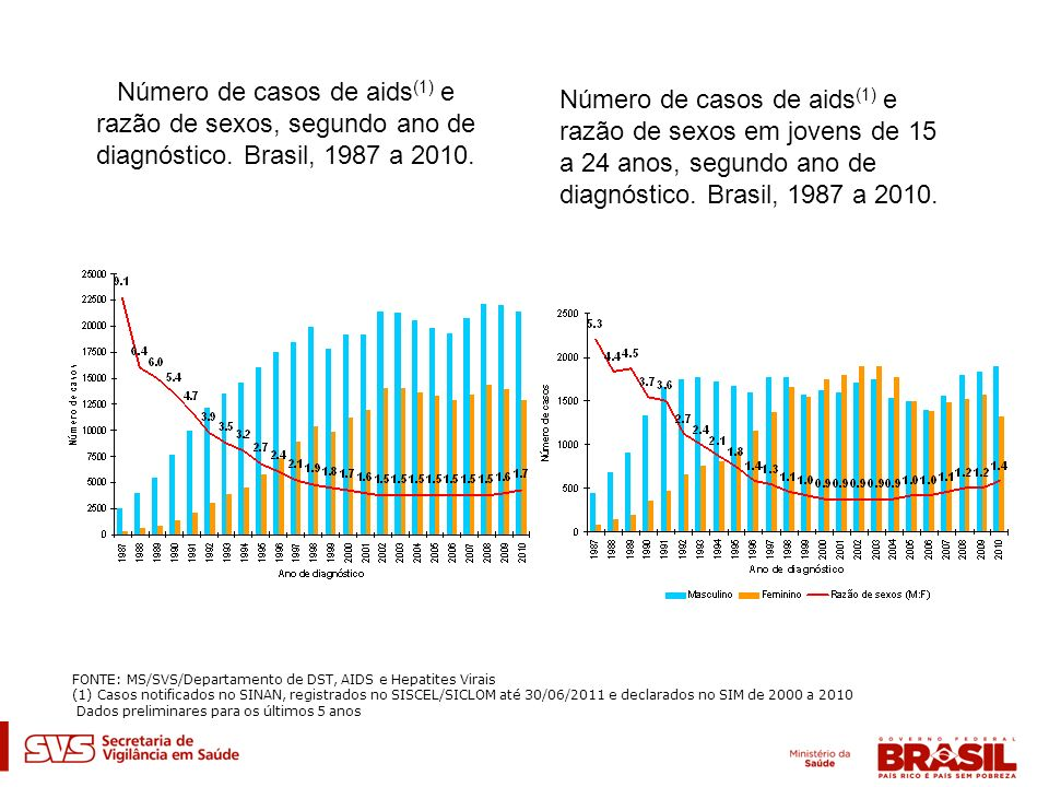 Número de casos de aids (1) e razão de sexos, segundo ano de diagnóstico. Brasil, 1987 a 2010. Número de casos de aids (1) e razão de sexos em jovens