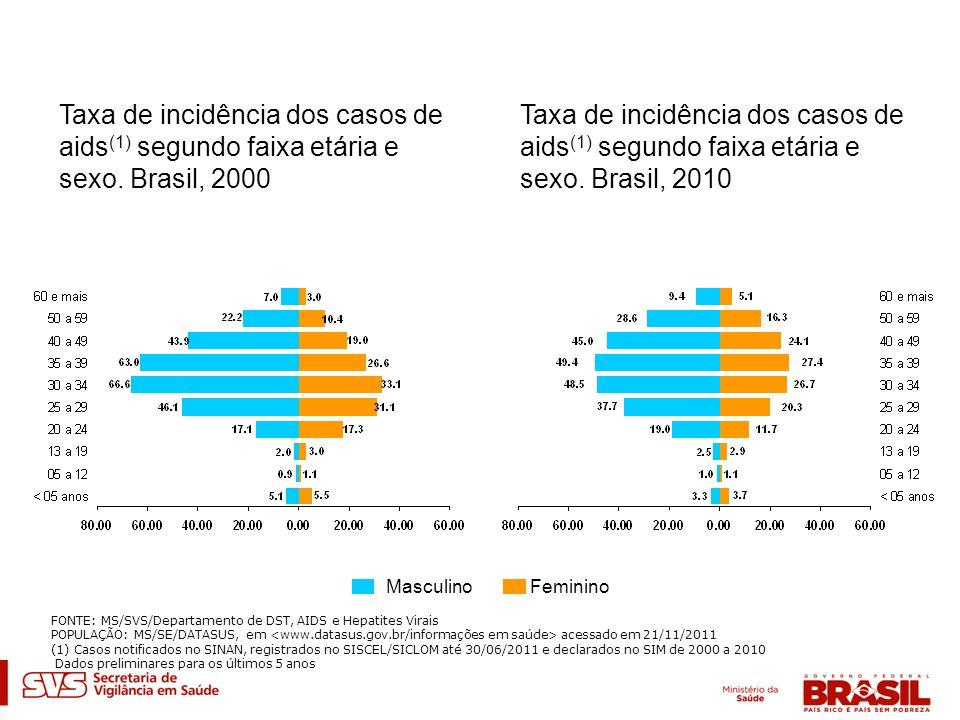 Taxa de incidência dos casos de aids (1) segundo faixa etária e sexo. Brasil, 2000 Taxa de incidência dos casos de aids (1) segundo faixa etária e sex
