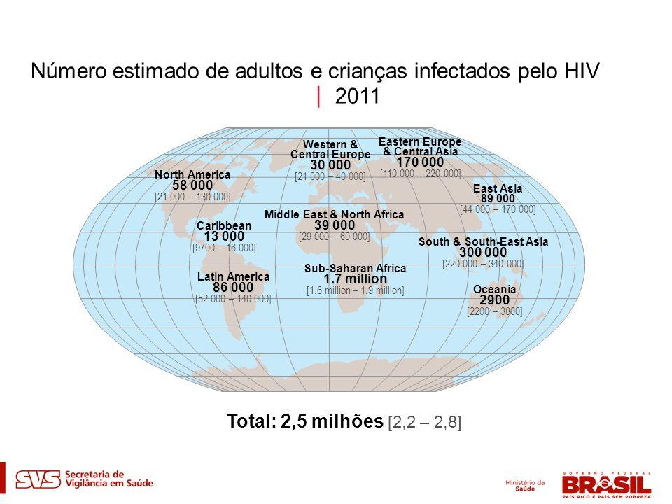 Número estimado de adultos e crianças infectados pelo HIV 2011 Western & Central Europe 30 000 [21 000 – 40 000] Middle East & North Africa 39 000 [29