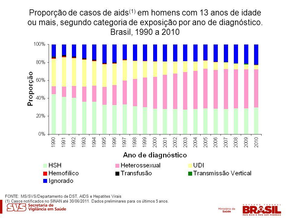 Proporção de casos de aids (1) em homens com 13 anos de idade ou mais, segundo categoria de exposição por ano de diagnóstico. Brasil, 1990 a 2010 FONT