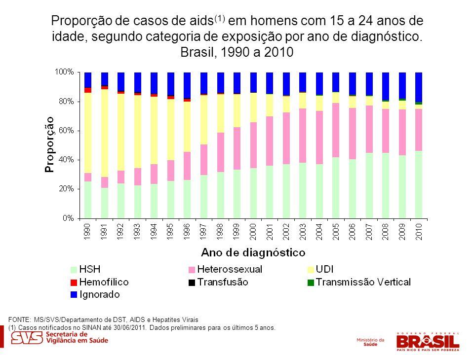 Proporção de casos de aids (1) em homens com 15 a 24 anos de idade, segundo categoria de exposição por ano de diagnóstico. Brasil, 1990 a 2010 FONTE: