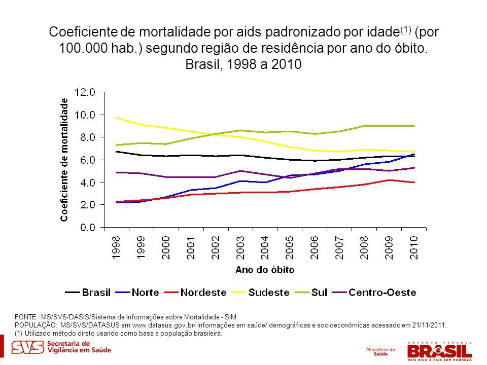 Coeficiente de mortalidade por aids padronizado por idade (1) (por 100.000 hab.) segundo região de residência por ano do óbito. Brasil, 1998 a 2010 FO