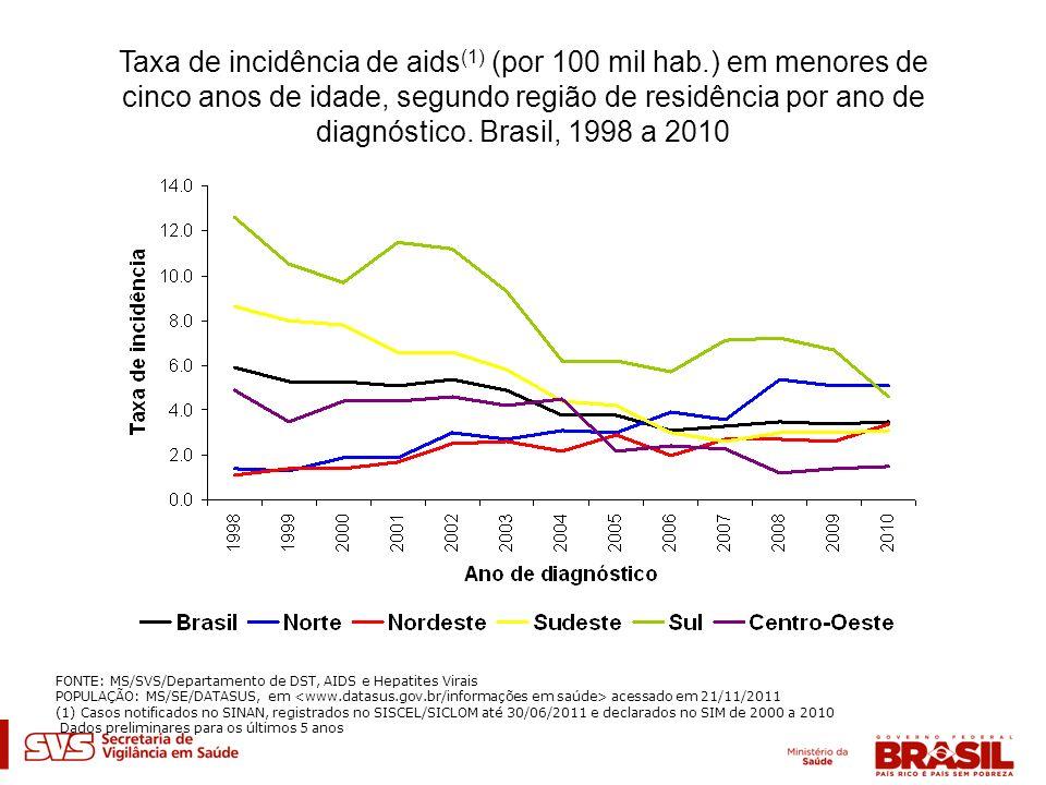 Taxa de incidência de aids (1) (por 100 mil hab.) em menores de cinco anos de idade, segundo região de residência por ano de diagnóstico. Brasil, 1998