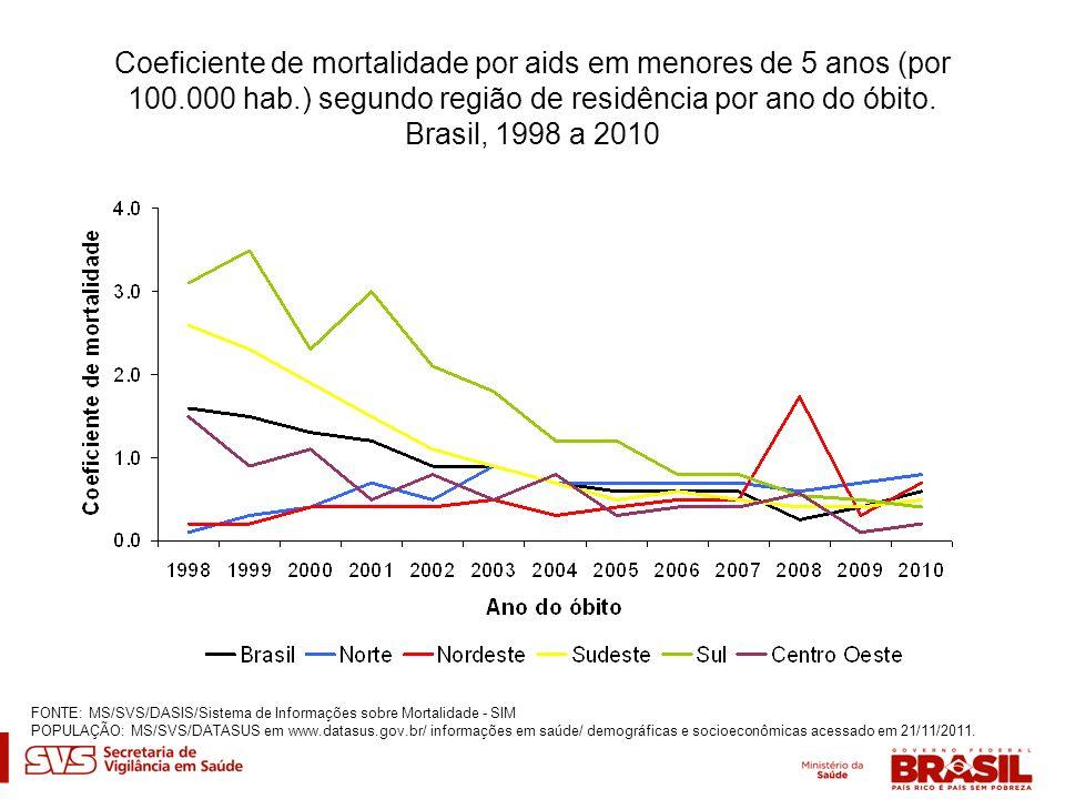 Coeficiente de mortalidade por aids em menores de 5 anos (por 100.000 hab.) segundo região de residência por ano do óbito. Brasil, 1998 a 2010 FONTE: