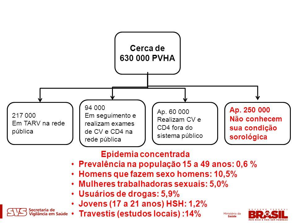 Aids: informações gerais (1) Casos acumulados (até 06/2011): 608.230 2009 – 35.9792010 – 34.212 Taxa de incidência (por 100 mil habitantes) 2009 – 18.82010 – 17.9 Nº óbitos acumulados (1980-2010): 241.469 2009 – 12.0972010 – 11.965 Coeficiente de mortalidade (por 100 mil habitantes) 2009 – 6,32010 – 6,3 FONTE: MS/SVS/Departamento de DST, Aids e Hepatites Virais (1) Casos notificados no SINAN e registrados no SISCEL/SICLOM até 30/06/2011 e declarados no SIM de 2000 a 2010 Dados preliminares