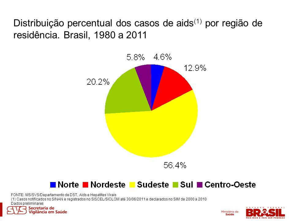 Distribuição percentual dos casos de aids (1) por região de residência. Brasil, 1980 a 2011 FONTE: MS/SVS/Departamento de DST, Aids e Hepatites Virais