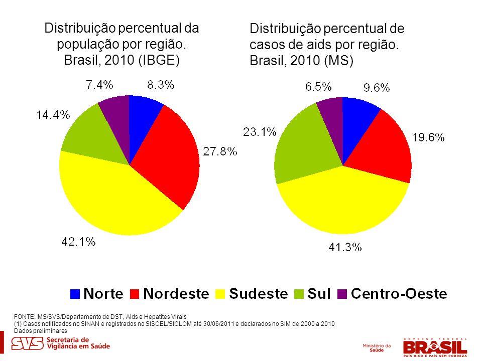 Distribuição percentual da população por região. Brasil, 2010 (IBGE) Distribuição percentual de casos de aids por região. Brasil, 2010 (MS) FONTE: MS/