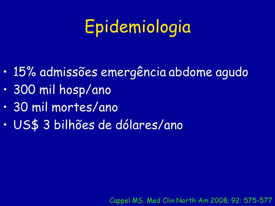Epidemiologia 15% admissões emergência abdome agudo 300 mil hosp/ano 30 mil mortes/ano US$ 3 bilhões de dólares/ano Cappel MS. Med Clin North Am 2008;