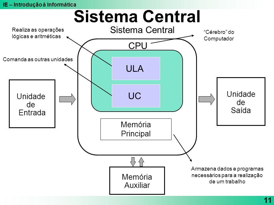 IE – Introdução à Informática 11 Unidade de Saída Unidade de Entrada Memória Auxiliar Sistema Central CPU Memória Principal UC Cérebro do Computador A