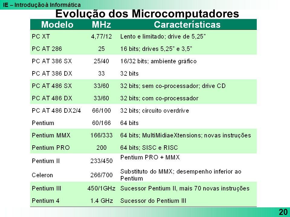 IE – Introdução à Informática 20 Evolução dos Microcomputadores