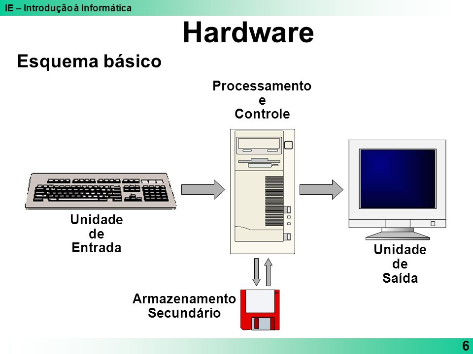 IE – Introdução à Informática 6 Esquema básico Unidade de Entrada Unidade de Saída Processamento e Controle Armazenamento Secundário Hardware