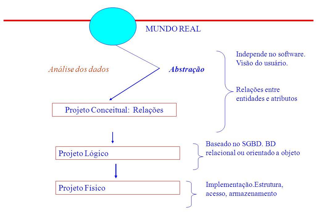 MUNDO REAL AbstraçãoAnálise dos dados Projeto Conceitual: Relações Projeto Lógico Projeto Físico Independe no software.