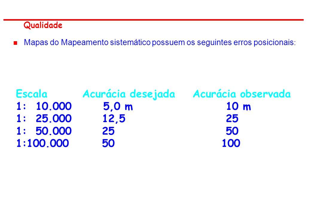 Qualidade n Mapas do Mapeamento sistemático possuem os seguintes erros posicionais : Escala Acurácia desejada Acurácia observada 1: 10.000 5,0 m 10 m 1: 25.00012,5 25 1: 50.00025 50 1:100.00050 100