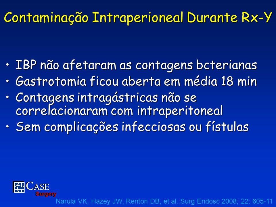 C ASE Surgery C ASE Surgery IBP não afetaram as contagens bcterianasIBP não afetaram as contagens bcterianas Gastrotomia ficou aberta em média 18 minG