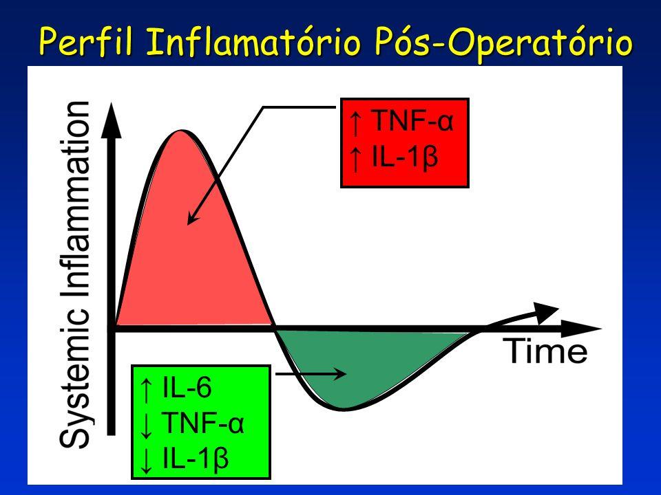 C ASE Surgery C ASE Surgery 16 Perfil Inflamatório Pós-Operatório TNF-α IL-1β IL-6 TNF-α IL-1β