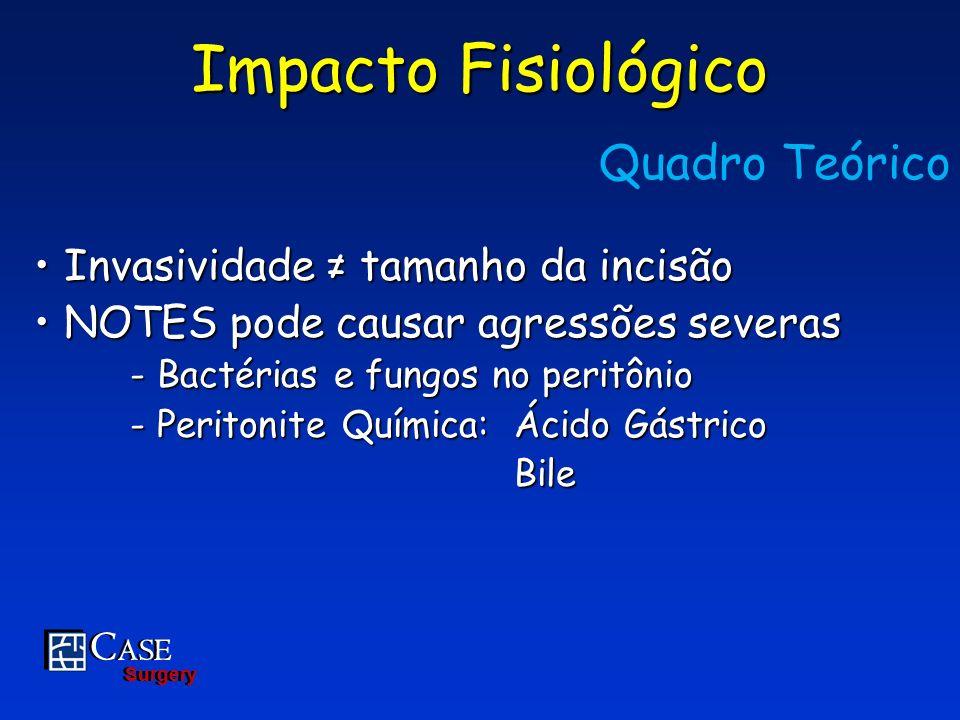 C ASE Surgery C ASE Surgery Impacto Fisiológico Invasividade tamanho da incisão Invasividade tamanho da incisão NOTES pode causar agressões severas NO