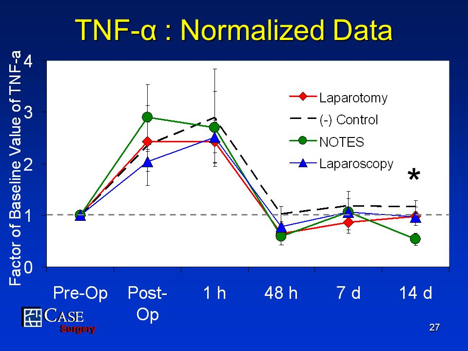 C ASE Surgery C ASE Surgery 27 TNF-α : Normalized Data *