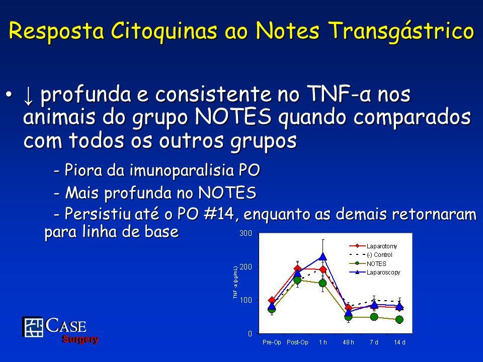 C ASE Surgery C ASE Surgery profunda e consistente no TNF-α nos animais do grupo NOTES quando comparados com todos os outros grupos profunda e consist
