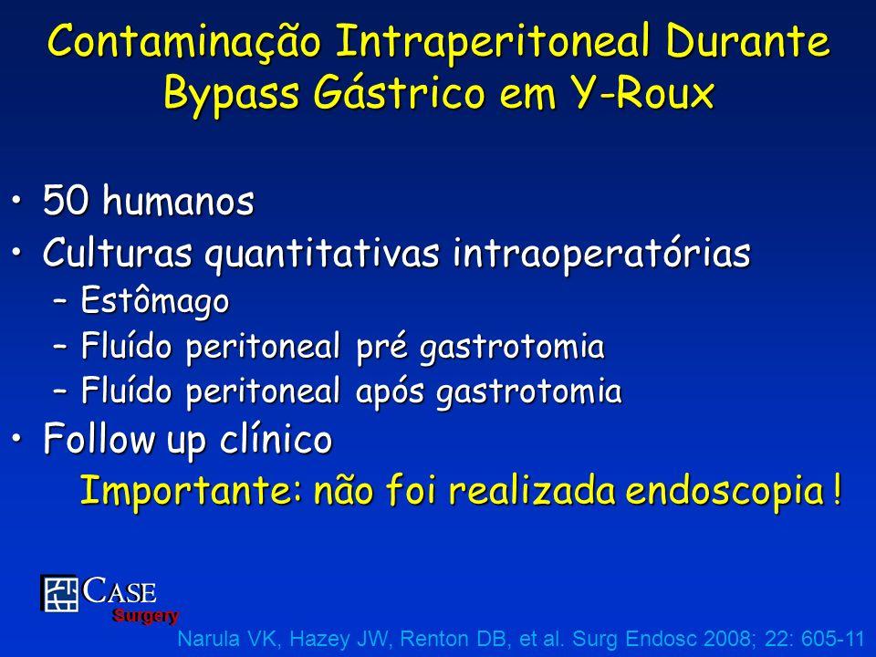 C ASE Surgery C ASE Surgery Contaminação Intraperitoneal Durante Bypass Gástrico em Y-Roux 50 humanos50 humanos Culturas quantitativas intraoperatória