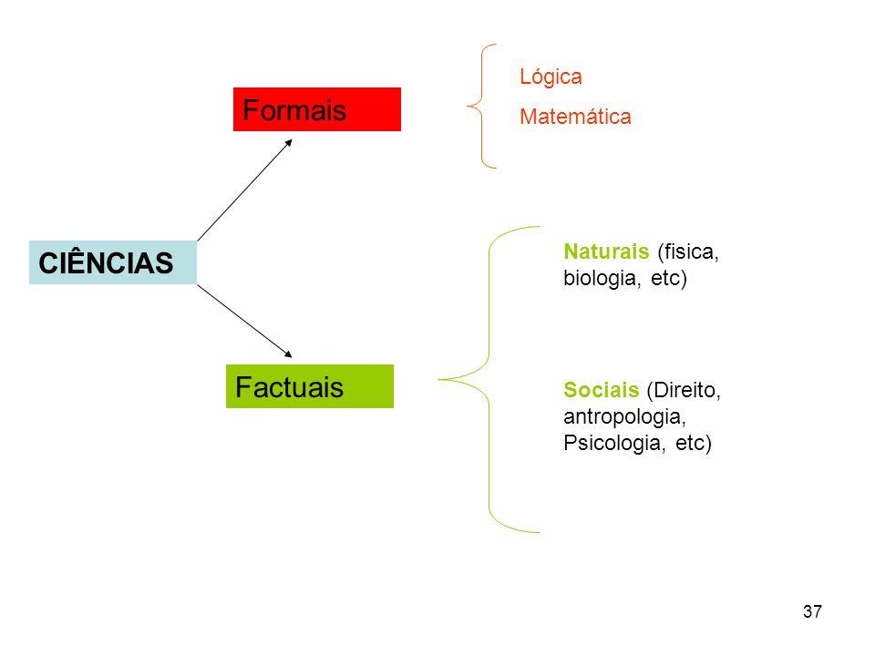 37 CIÊNCIAS Formais Factuais Lógica Matemática Naturais (fisica, biologia, etc) Sociais (Direito, antropologia, Psicologia, etc)