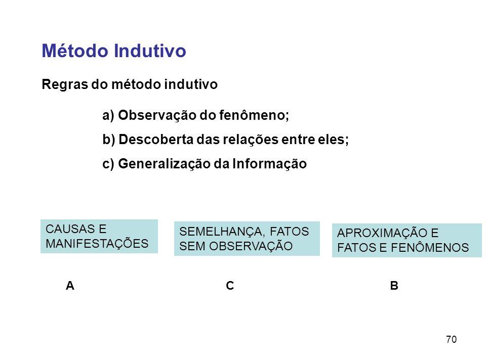 70 Regras do método indutivo a) Observação do fenômeno; b) Descoberta das relações entre eles; c) Generalização da Informação CAUSAS E MANIFESTAÇÕES A