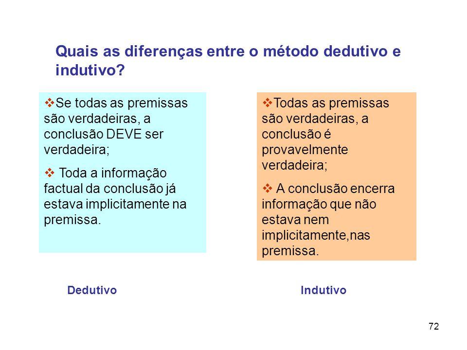 72 Quais as diferenças entre o método dedutivo e indutivo? Todas as premissas são verdadeiras, a conclusão é provavelmente verdadeira; A conclusão enc