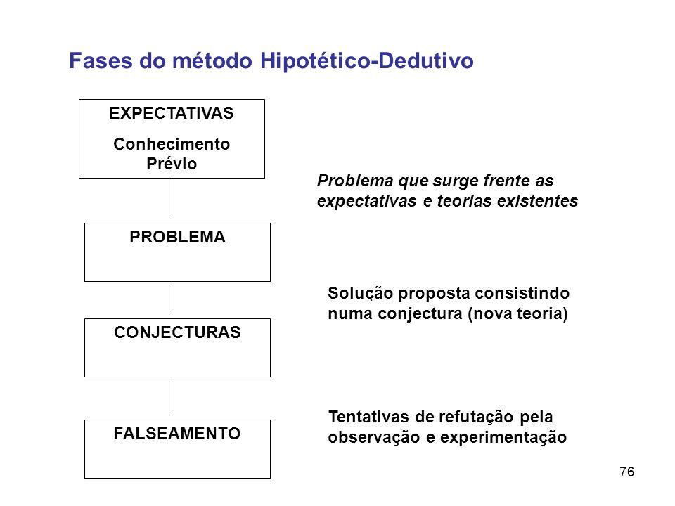 76 EXPECTATIVAS Conhecimento Prévio PROBLEMA CONJECTURAS FALSEAMENTO Fases do método Hipotético-Dedutivo Problema que surge frente as expectativas e t
