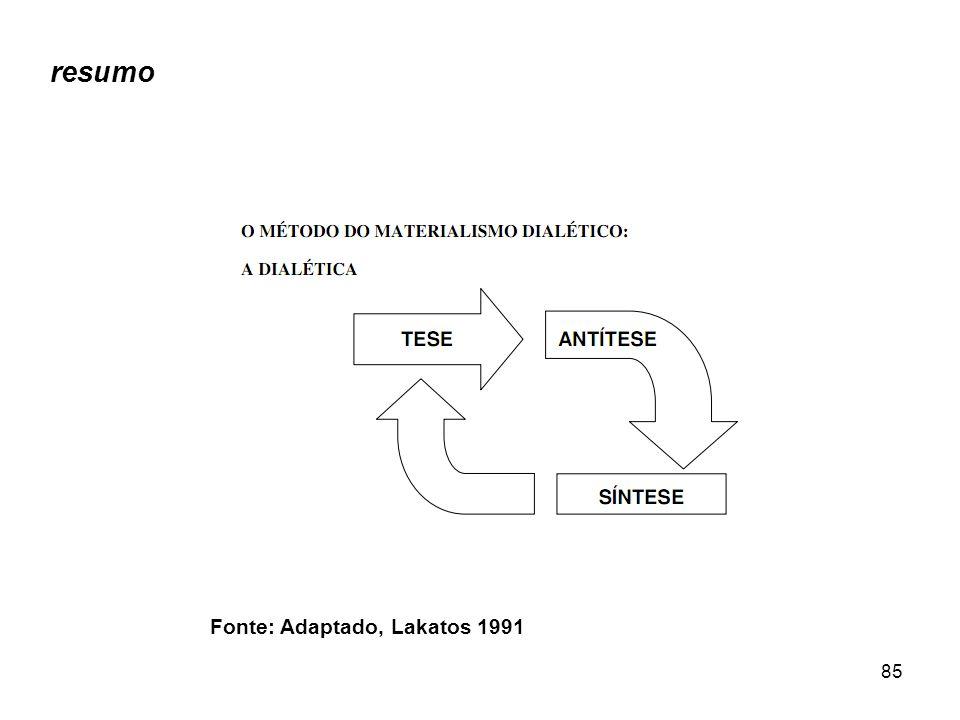 85 resumo Fonte: Adaptado, Lakatos 1991