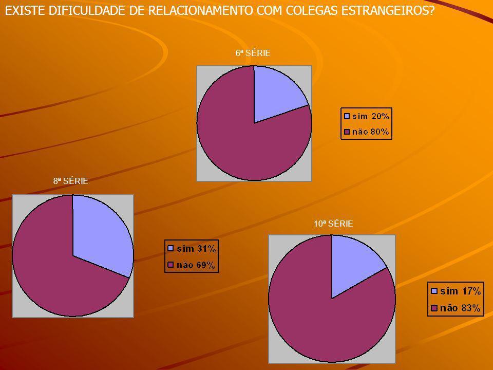 6ª SÉRIE 8ª SÉRIE 10ª SÉRIE EXISTE DIFICULDADE DE RELACIONAMENTO COM COLEGAS ESTRANGEIROS?