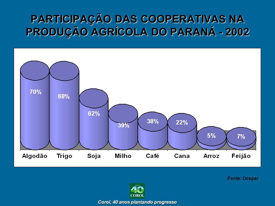 Corol, 40 anos plantando progresso Corol, 40 anos plantando progresso PARTICIPAÇÃO DAS COOPERATIVAS NA PRODUÇÃO AGRÍCOLA DO PARANÁ - 2002 Fonte: Ocepa