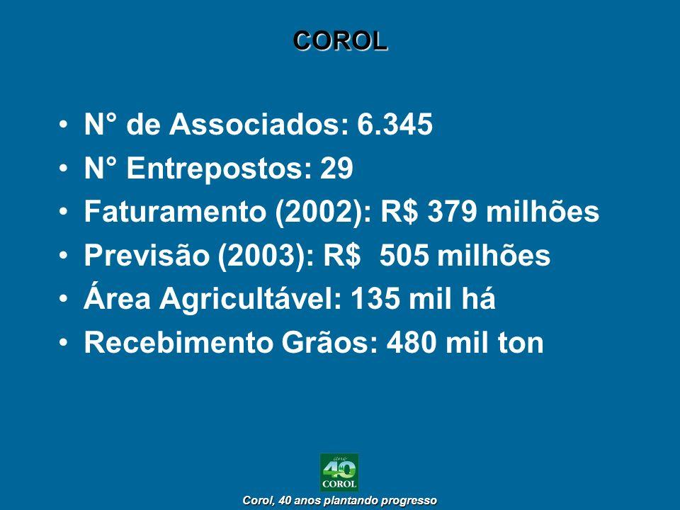 Corol, 40 anos plantando progresso Corol, 40 anos plantando progresso COROL N° de Associados: 6.345 N° Entrepostos: 29 Faturamento (2002): R$ 379 milh