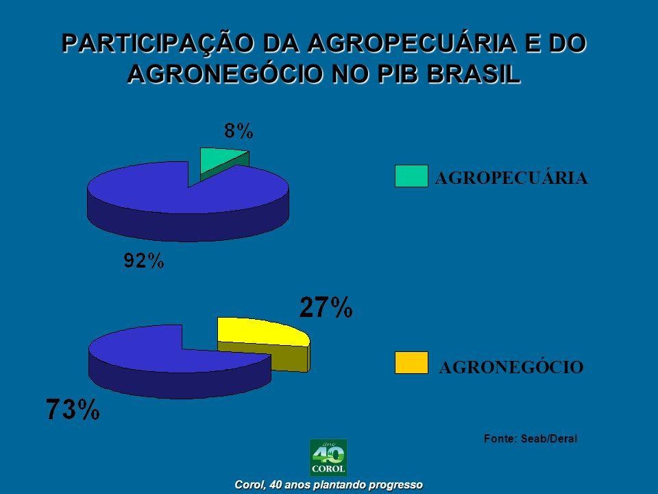Corol, 40 anos plantando progresso Corol, 40 anos plantando progresso PARTICIPAÇÃO DA AGROPECUÁRIA E DO AGRONEGÓCIO NO PIB BRASIL AGROPECUÁRIA AGRONEG